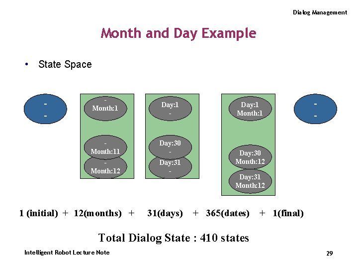 Dialog Management Month and Day Example • State Space - Month: 1 Day: 1
