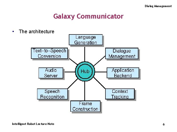 Dialog Management Galaxy Communicator • The architecture Intelligent Robot Lecture Note 6