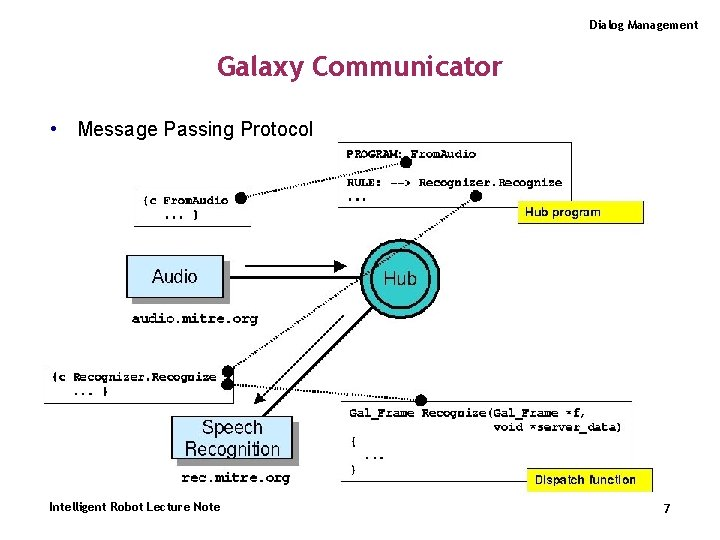 Dialog Management Galaxy Communicator • Message Passing Protocol Intelligent Robot Lecture Note 7
