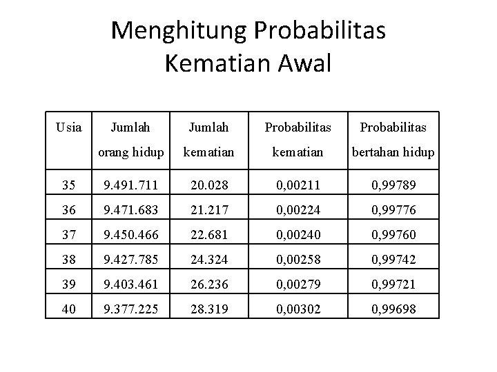 Menghitung Probabilitas Kematian Awal Usia Jumlah Probabilitas orang hidup kematian bertahan hidup 35 9.
