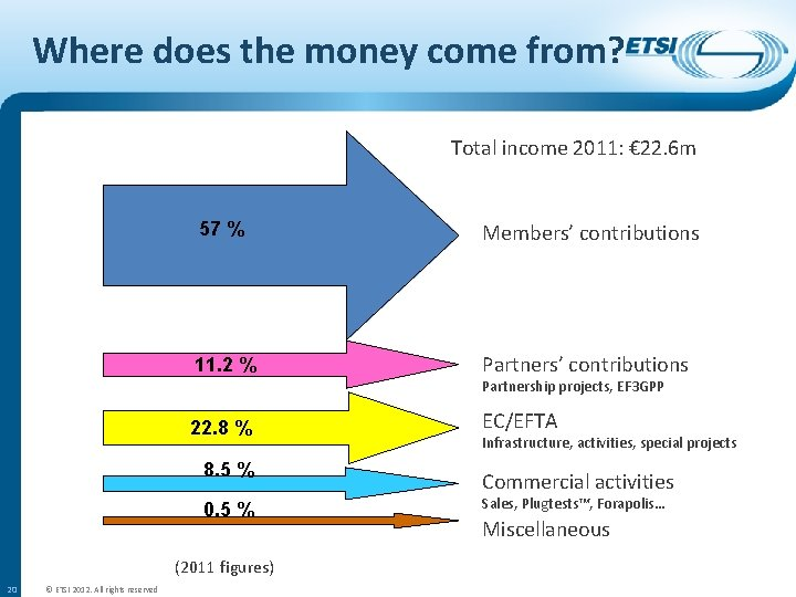 Where does the money come from? Total income 2011: € 22. 6 m 57