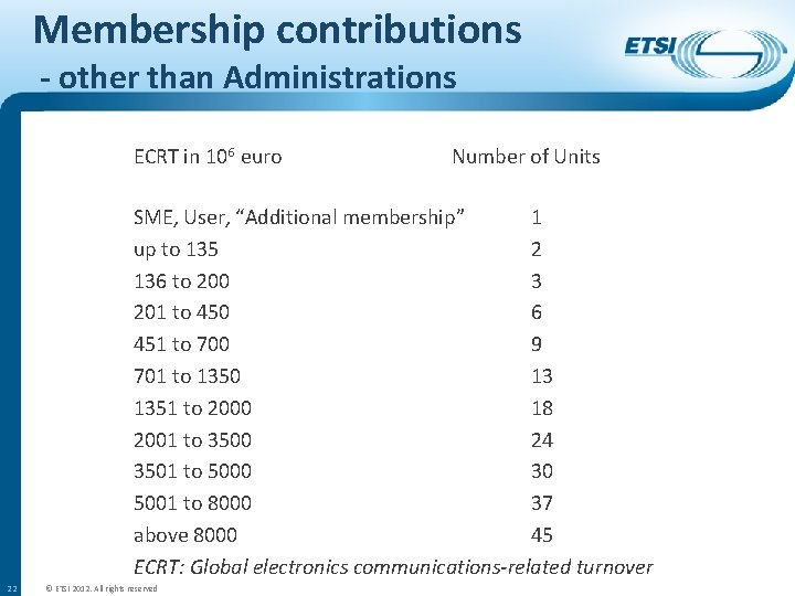 Membership contributions - other than Administrations ECRT in 106 euro Number of Units SME,