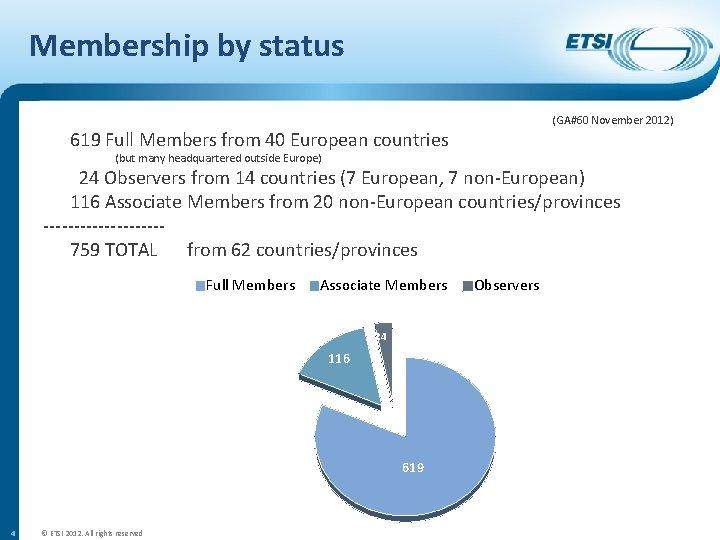 Membership by status (GA#60 November 2012) 619 Full Members from 40 European countries (but