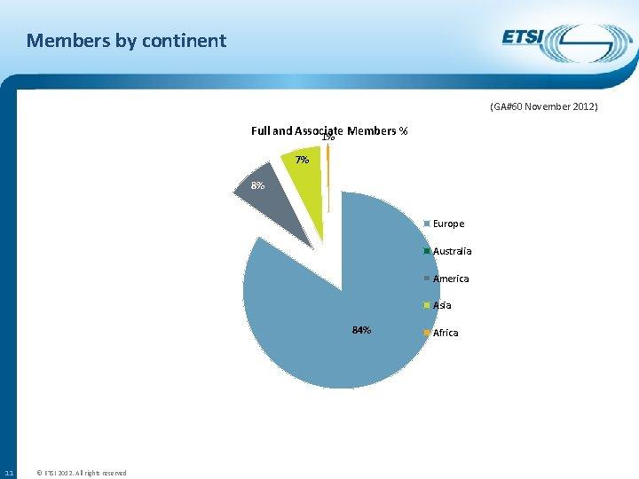 Members by continent (GA#60 November 2012) Full and Associate Members % 1% 7% 8%