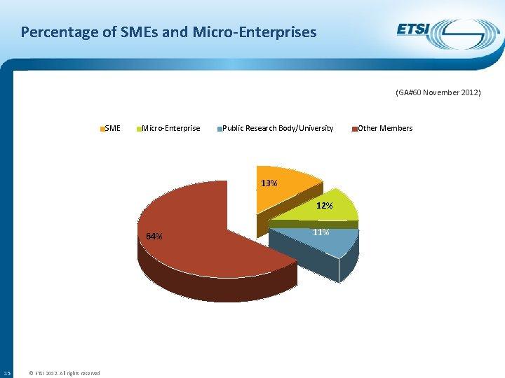 Percentage of SMEs and Micro-Enterprises (GA#60 November 2012) SME Micro-Enterprise Public Research Body/University 13%