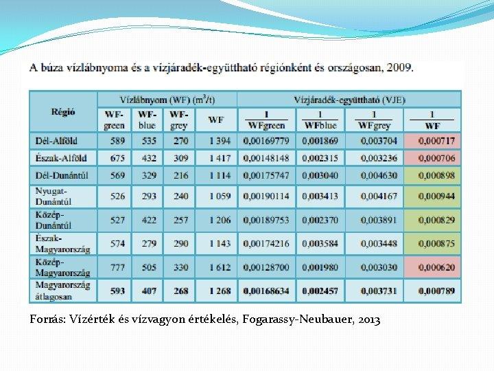 Forrás: Vízérték és vízvagyon értékelés, Fogarassy-Neubauer, 2013