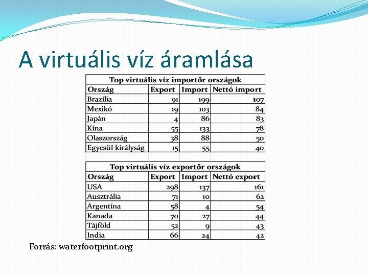 A virtuális víz áramlása Forrás: waterfootprint. org