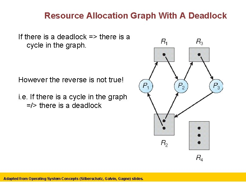 Resource Allocation Graph With A Deadlock If there is a deadlock => there is