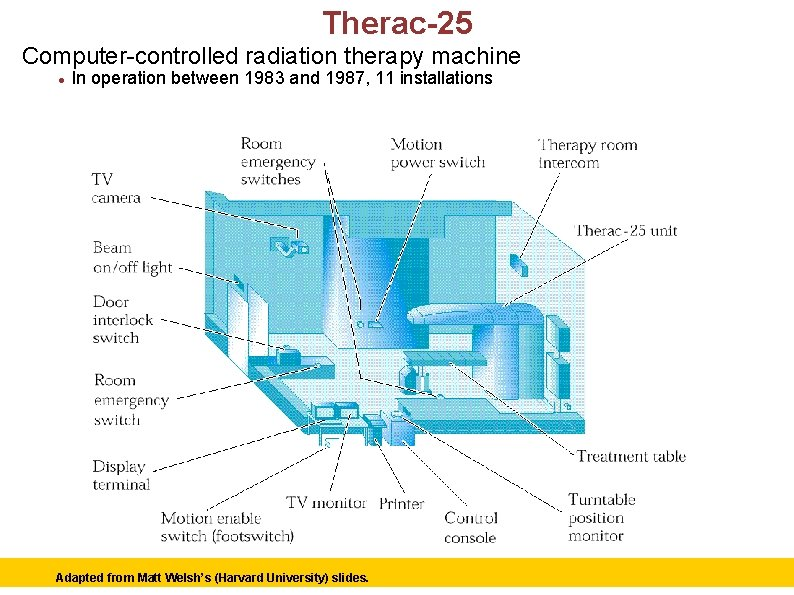 Therac-25 Computer-controlled radiation therapy machine In operation between 1983 and 1987, 11 installations Adapted
