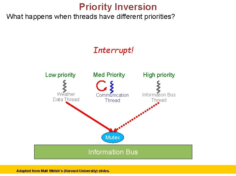 Priority Inversion What happens when threads have different priorities? Interrupt! Schedule comm thread. .