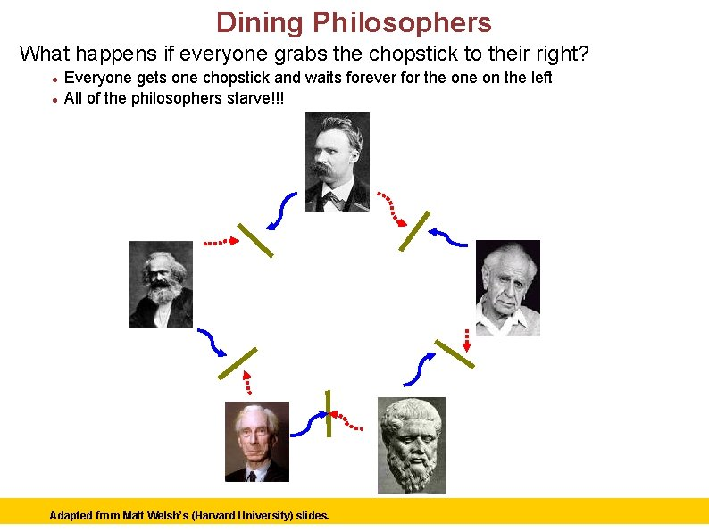 Dining Philosophers What happens if everyone grabs the chopstick to their right? Everyone gets