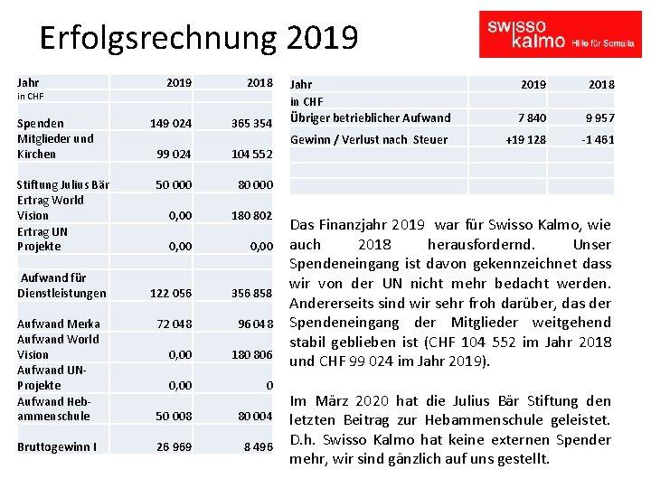 Erfolgsrechnung 2019 Jahr 2019 2018 149 024 365 354 in CHF Spenden Mitglieder und