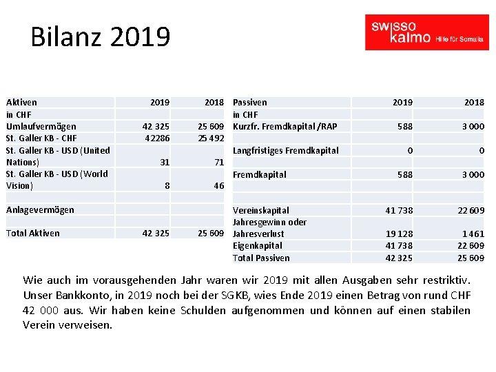 Bilanz 2019 Aktiven in CHF Umlaufvermögen St. Galler KB - CHF St. Galler KB