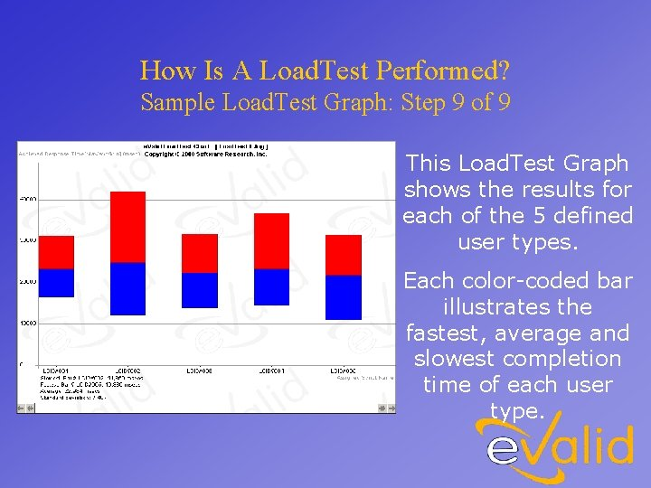 How Is A Load. Test Performed? Sample Load. Test Graph: Step 9 of 9