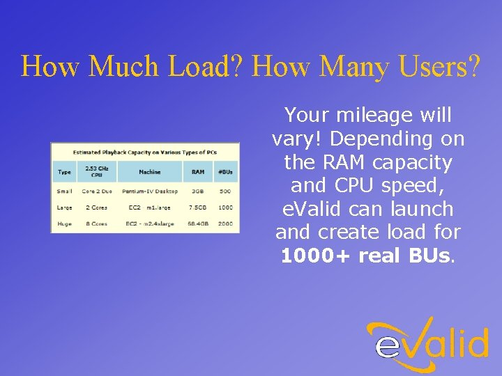 How Much Load? How Many Users? Your mileage will vary! Depending on the RAM