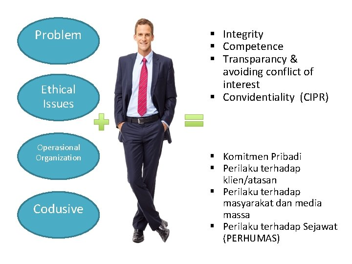 Problem Ethical Issues Operasional Organization Codusive § Integrity § Competence § Transparancy & avoiding