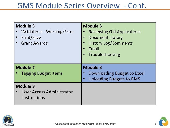 GMS Module Series Overview - Cont. Module 5 • Validations - Warning/Error • Print/Save