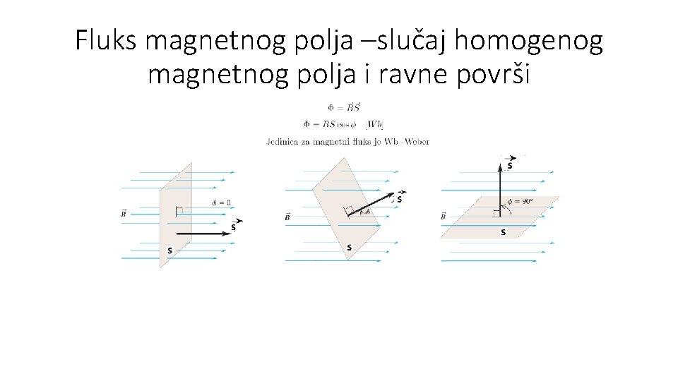 Fluks magnetnog polja –slučaj homogenog magnetnog polja i ravne površi