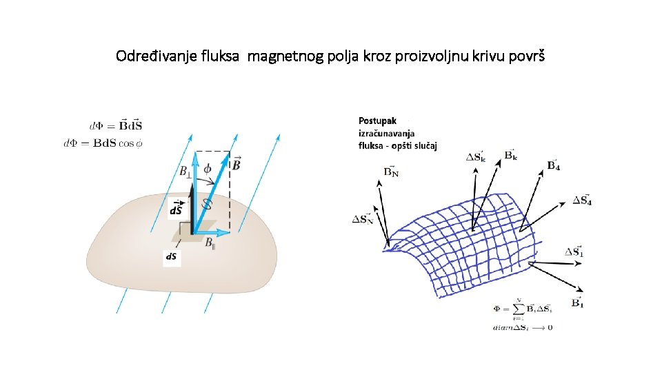 Određivanje fluksa magnetnog polja kroz proizvoljnu krivu površ