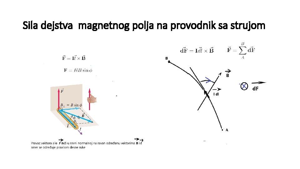 Sila dejstva magnetnog polja na provodnik sa strujom