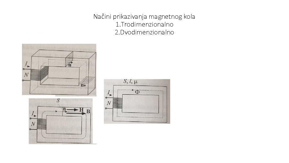 Načini prikazivanja magnetnog kola 1. Trodimenzionalno 2. Dvodimenzionalno