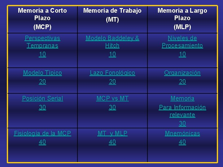 Memoria a Corto Plazo (MCP) Memoria de Trabajo (MT) Memoria a Largo Plazo (MLP)