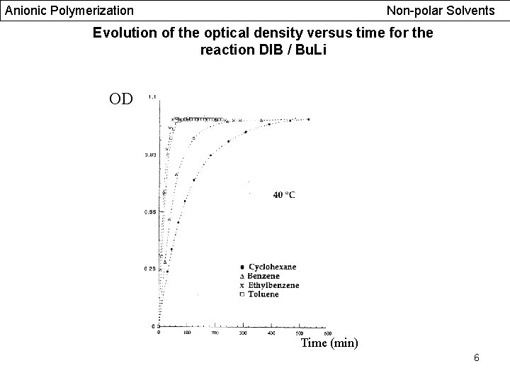 Anionic Polymerization Non-polar Solvents Evolution of the optical density versus time for the reaction