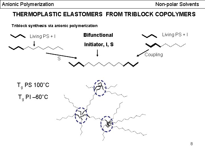 Anionic Polymerization Non-polar Solvents THERMOPLASTIC ELASTOMERS FROM TRIBLOCK COPOLYMERS Triblock synthesis via anionic polymerization