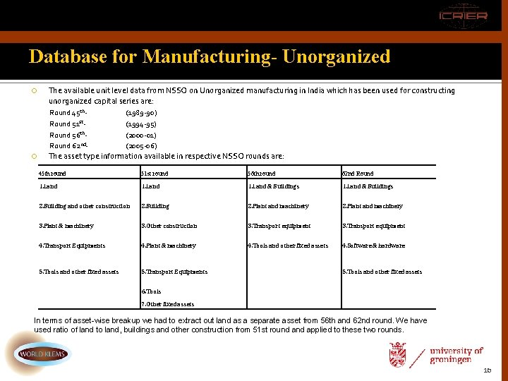 Database for Manufacturing- Unorganized The available unit level data from NSSO on Unorganized manufacturing