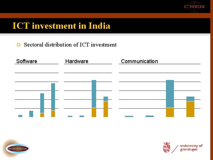 ICT investment in India Sectoral distribution of ICT investment Software Hardware Communication