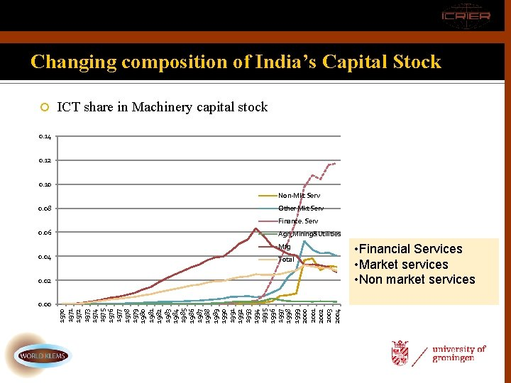 Changing composition of India's Capital Stock ICT share in Machinery capital stock 0. 14