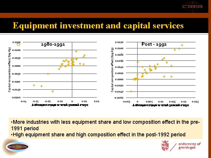 Equipment investment and capital services Capital composition effect (Ksg-Kg) . 0. 0120 1980 -1991