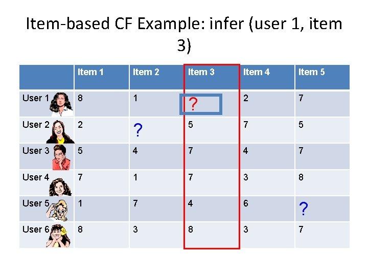 Item-based CF Example: infer (user 1, item 3) Item 1 Item 2 Item 3