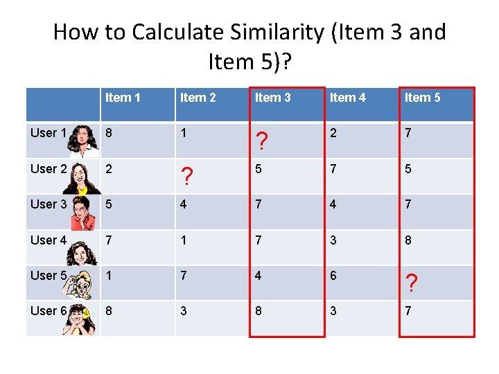 How to Calculate Similarity (Item 3 and Item 5)? Item 1 Item 2 Item