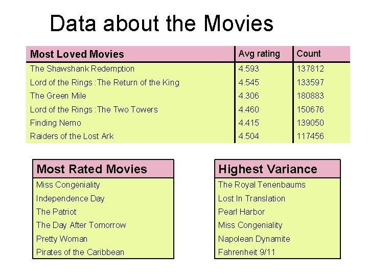 Data about the Movies Most Loved Movies Avg rating Count The Shawshank Redemption 4.