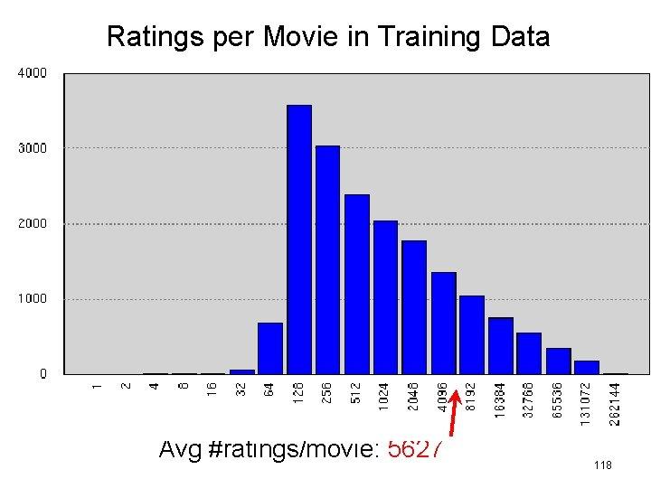Ratings per Movie in Training Data Avg #ratings/movie: 5627 118
