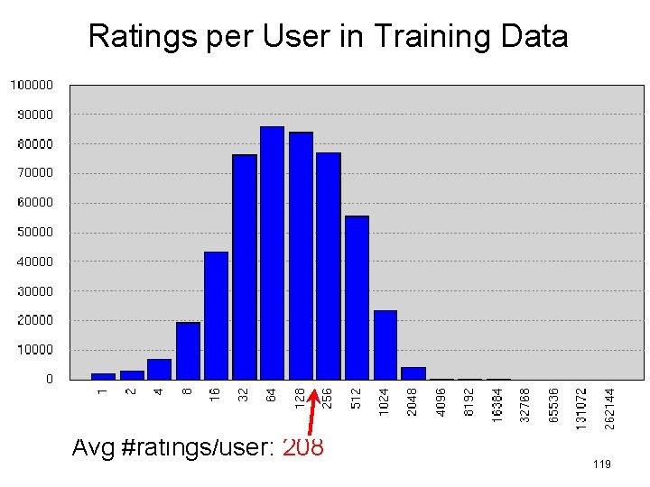 Ratings per User in Training Data Avg #ratings/user: 208 119