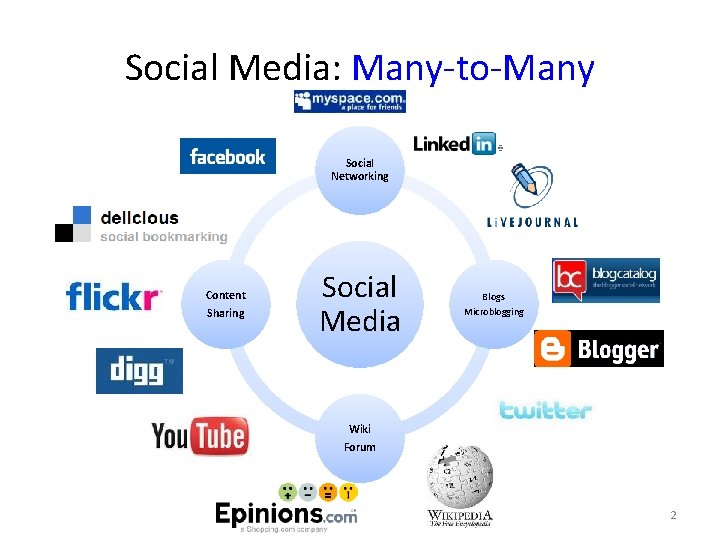 Social Media: Many-to-Many Social Networking Content Sharing Social Media Blogs Microblogging Wiki Forum 2