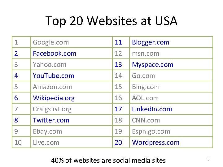 Top 20 Websites at USA 1 2 3 4 Google. com Facebook. com Yahoo.