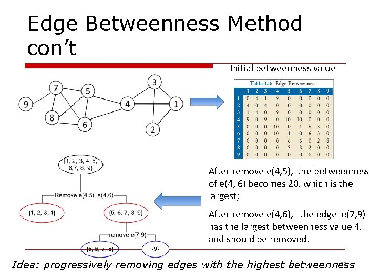 Edge Betweenness Method con't Initial betweenness value After remove e(4, 5), the betweenness of