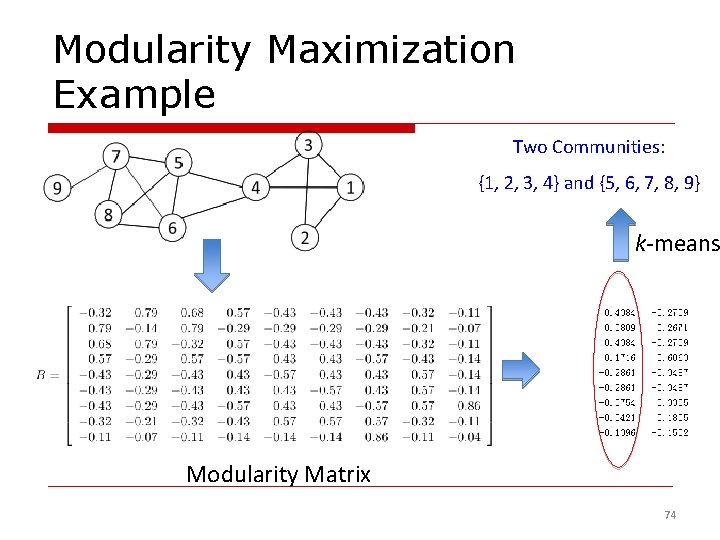 Modularity Maximization Example Two Communities: {1, 2, 3, 4} and {5, 6, 7, 8,