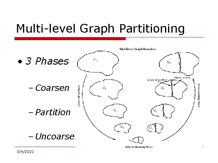 Multi-level Graph Partitioning • 3 Phases – Coarsen – Partition – Uncoarsen 3/4/2021