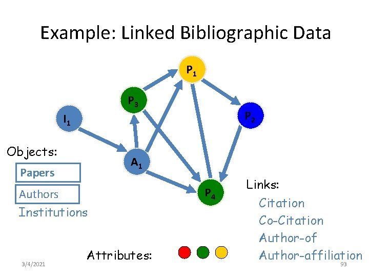 Example: Linked Bibliographic Data P 1 P 3 P 2 I 1 Objects: A