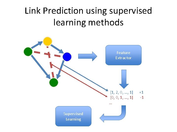 Link Prediction using supervised learning methods P 1 P 3 P 2 Feature Extractor