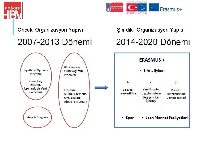Önceki Organizasyon Yapısı Şimdiki Organizasyon Yapısı
