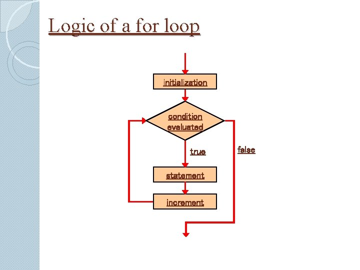 Logic of a for loop initialization condition evaluated true statement increment false