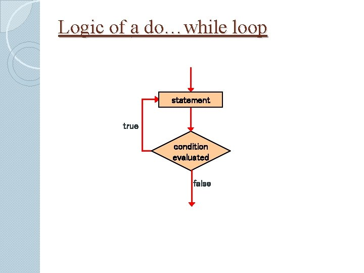 Logic of a do…while loop statement true condition evaluated false