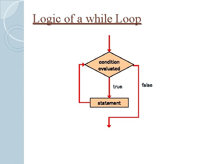 Logic of a while Loop condition evaluated true statement false