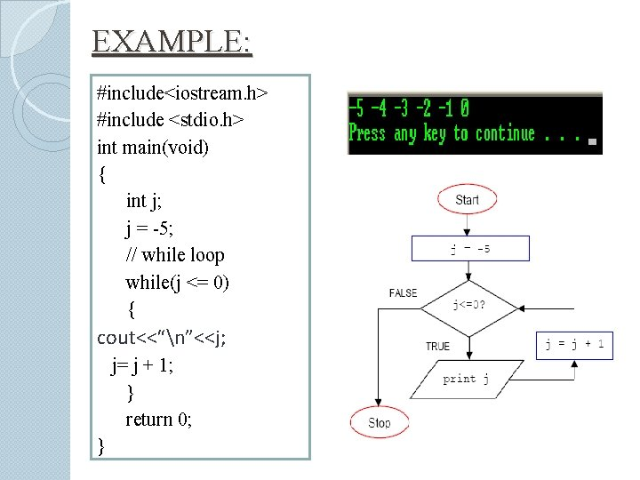 EXAMPLE: #include<iostream. h> #include <stdio. h> int main(void) { int j; j = -5;