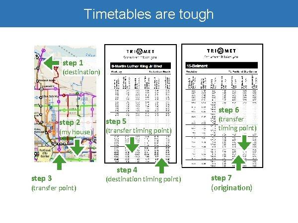 Timetables are tough step 1 (destination) step 6 step 2 (my house) step 3